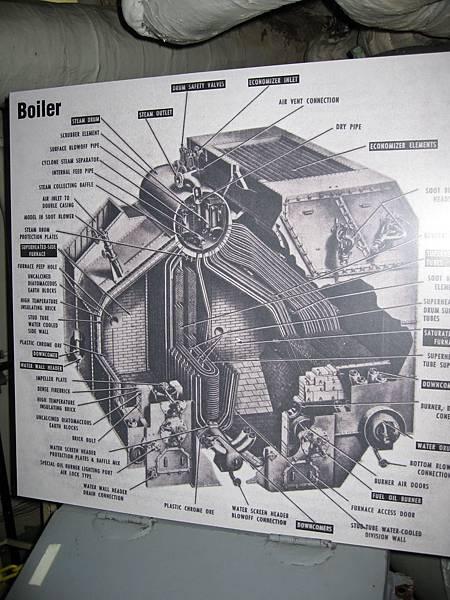 Boiler(鍋爐)