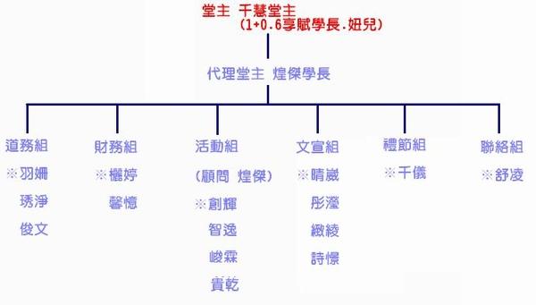 新莊0911人員配置圖