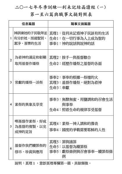 2017冬訓-利未記結晶讀經第01至06篇與職事文摘對照表