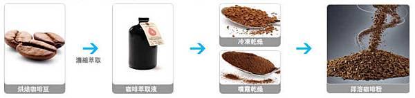 黑咖啡-3-即溶咖啡