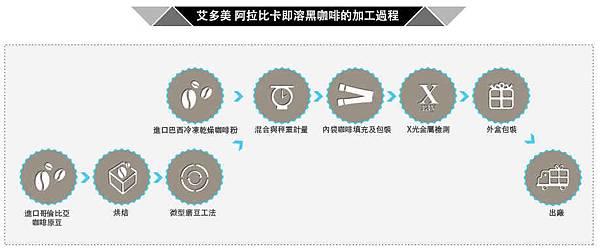 黑咖啡-10-加工過程新圖