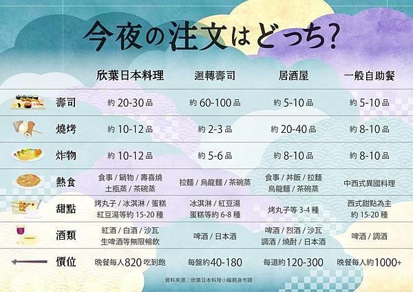 欣葉日本料理控の究極覓食攻略.jpg