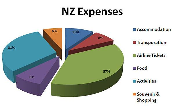 NZ Expenses Diagram