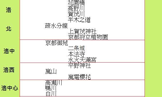 京都花開期之早晚(修正)3-2.png