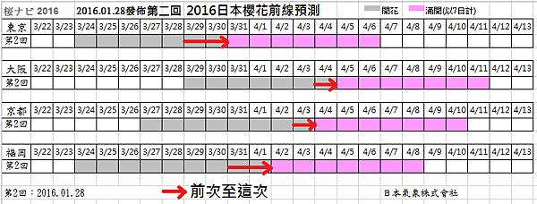 2016-0128表格前後比較.png