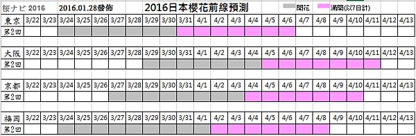 2016-0128表格修正.png
