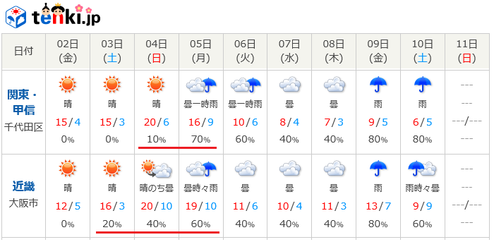 0301十日天氣wm.png