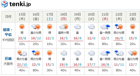 0314tk天氣.png