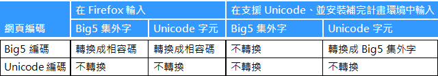 unicode_big5_on_webpage.png