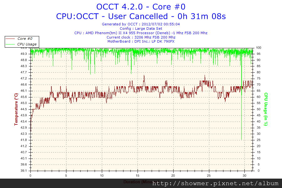 2012-07-02-00h55-Core #0