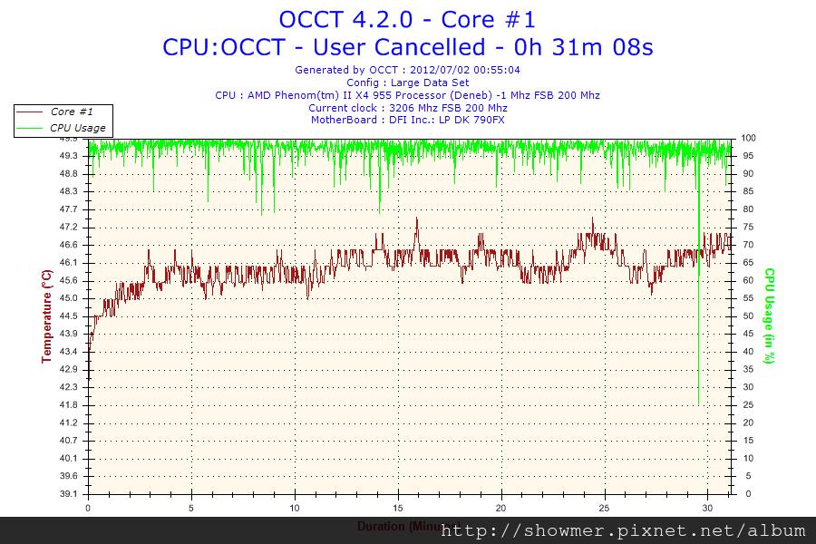 2012-07-02-00h55-Core #1