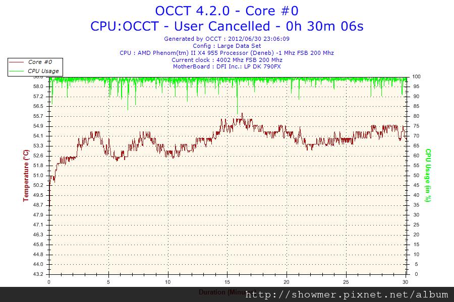 2012-06-30-23h06-Core #0