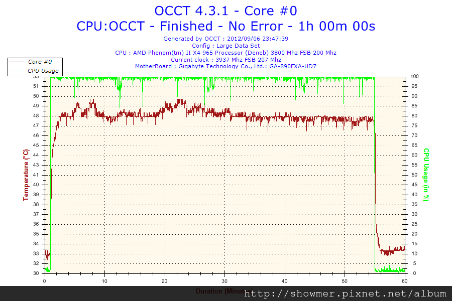 2012-09-06-23h47-Temperature-Core #0