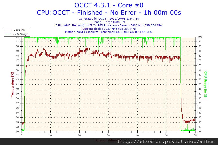 2012-09-06-23h47-Temperature-Core #0