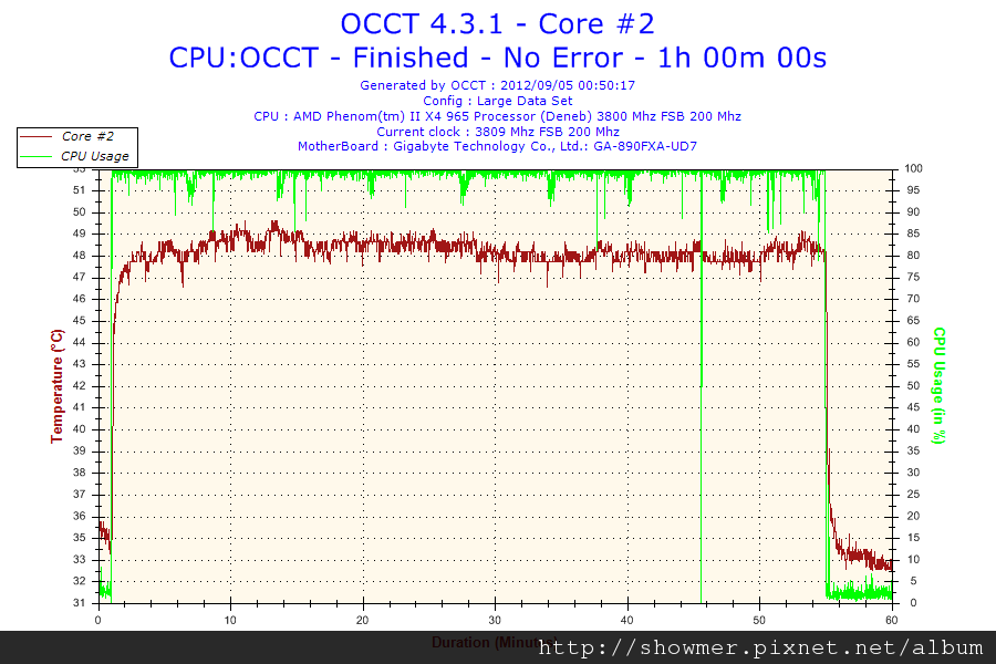 2012-09-05-00h50-Temperature-Core #2