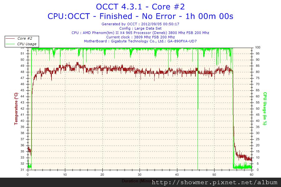 2012-09-05-00h50-Temperature-Core #2