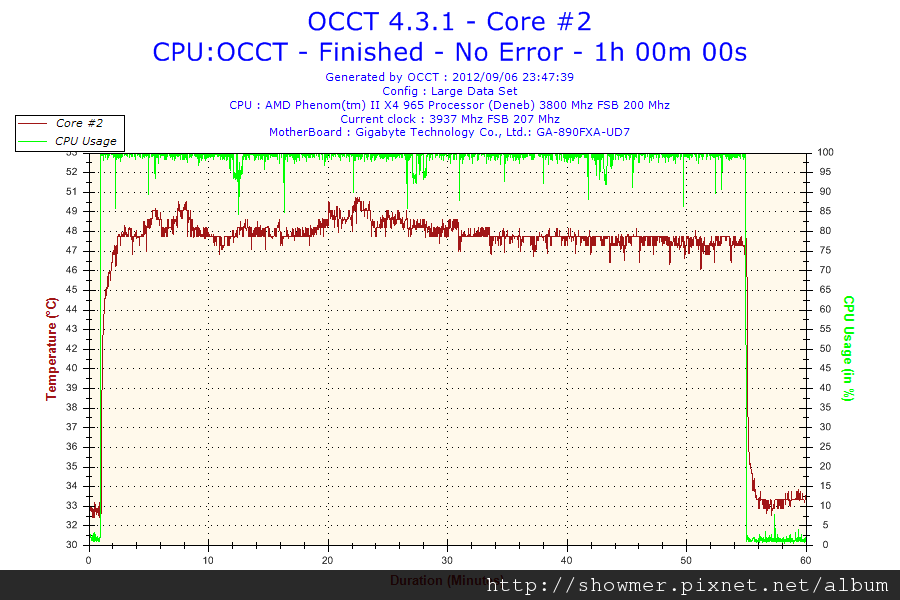 2012-09-06-23h47-Temperature-Core #2