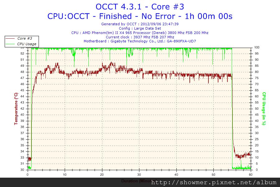 2012-09-06-23h47-Temperature-Core #3
