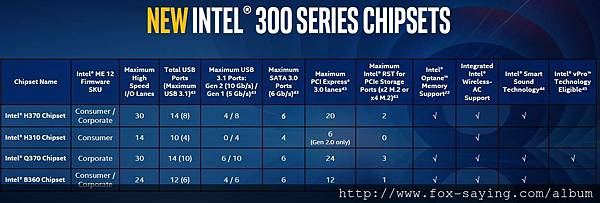 New-Intel-300-Series-Chipsets