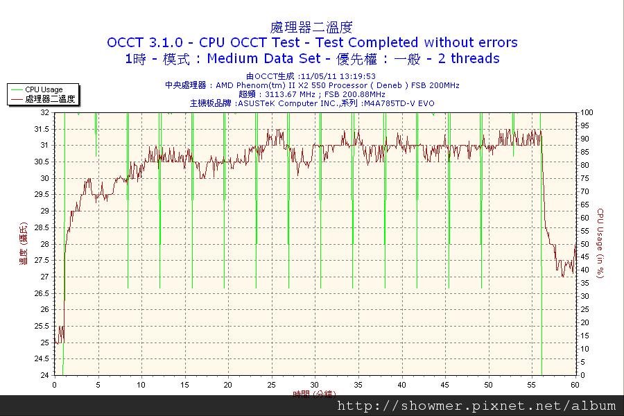 2011-05-11-13h19-CPU2.png