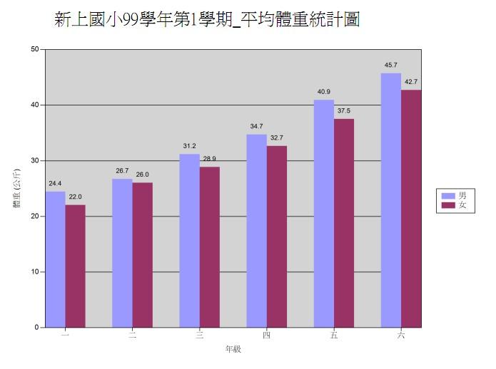 99-1平均體重統計圖.jpg