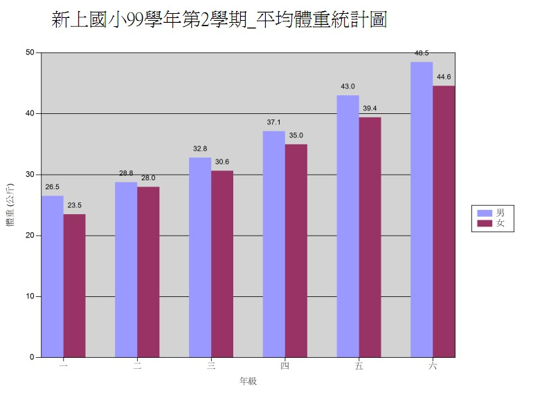 99-2平均體重統計圖.jpg
