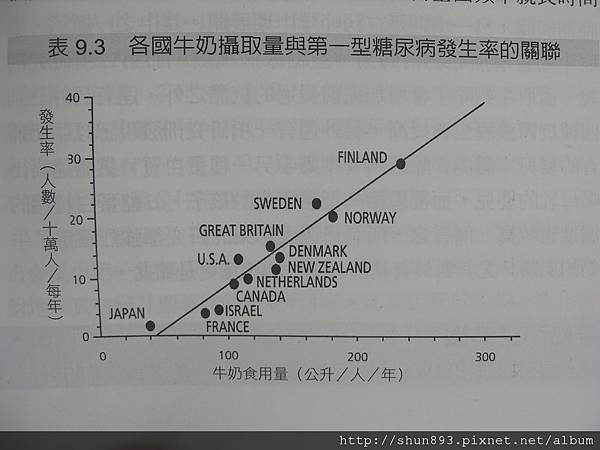 各國第一型糖尿病發生率與牛奶關係