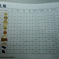 醣類計算~食品營養圖鑑