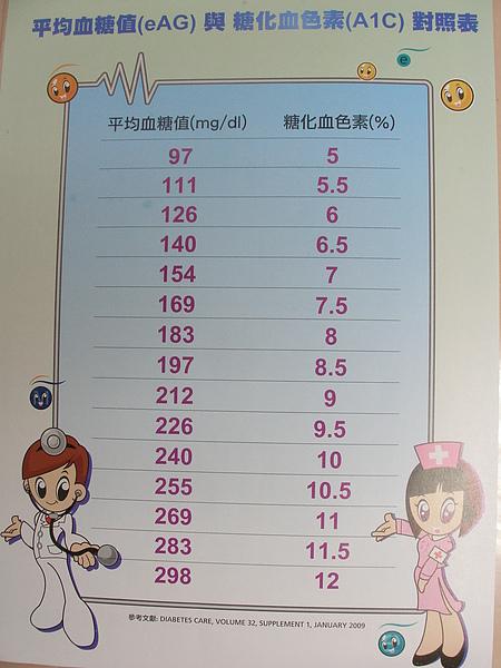 糖化血色素與血糖比對