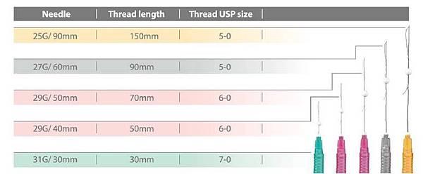 PDO sizes