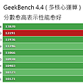 GeekBench_44_Multi.png