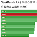 GeekBench_44_Single.png