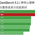 GeekBench_51_Singlei.png
