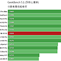 Geekbench_51_multi.png