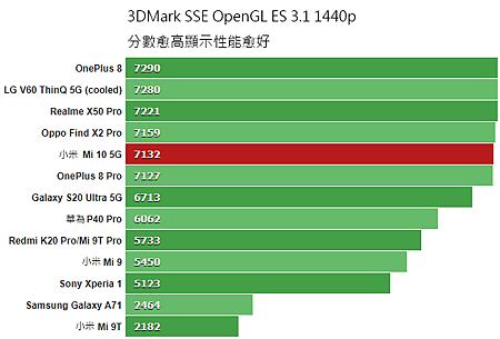 3DMarkSSE_OpenGL_ES31_1440p.png