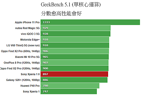GeekBench_51_Single.png
