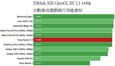 3DMark_SSE_OpenGL_ES_31_1440p.png