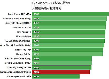 GeekBench_51_multi-core.png