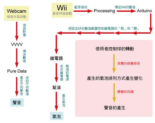 架構流程圖