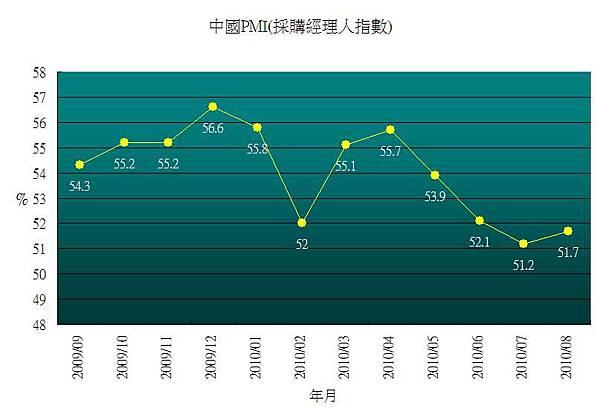 中國PMI201008
