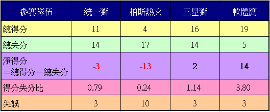 2011AsiaSeriesRecord.png