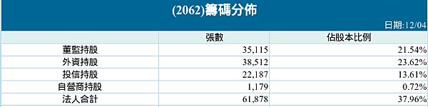 2062三大法人持股