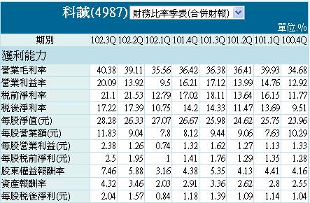 4987_2013Q3財報