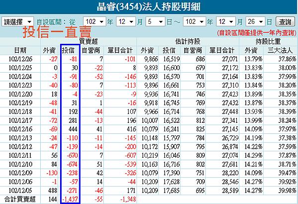 3454法人持股20131226