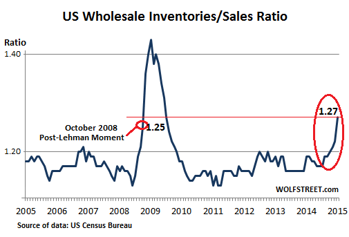 US-Wholesale-inventories-sales-ratio-2005_2015-Jan
