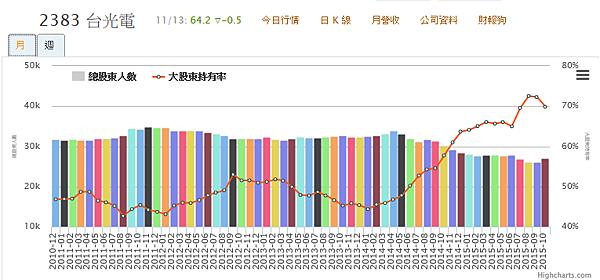 2383台光電大股東股權10月持有率