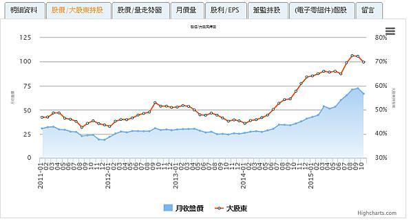 2383台光電大股東股權10月持有率與股價關係