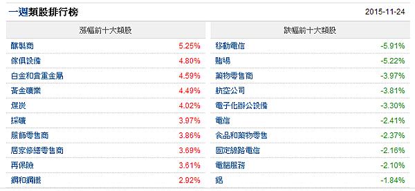 USASTOCK_Rankings_Sector_Screener