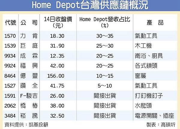 homedepot