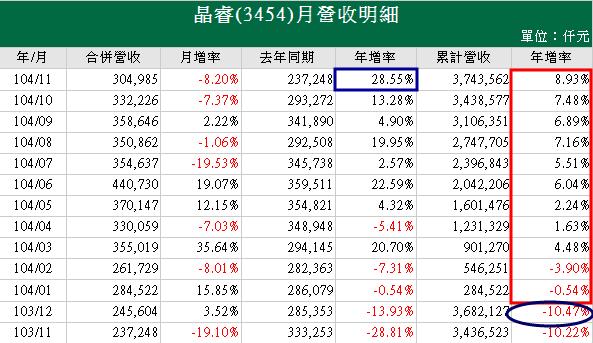 3454晶睿20151211營收